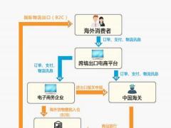 1210-保税出口模式