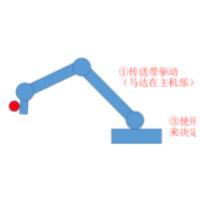3C ⾯向中⼩零碎企业的新兴产业的机械⼿臂(⾯向⼯⼚)
